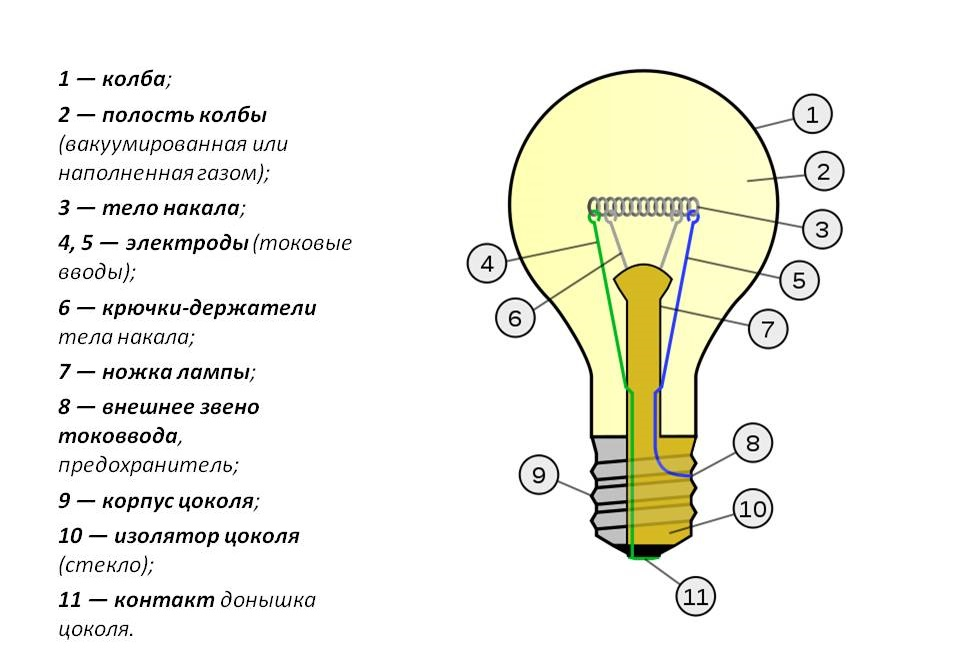 How are parts of a light bulb. Watch what is the \