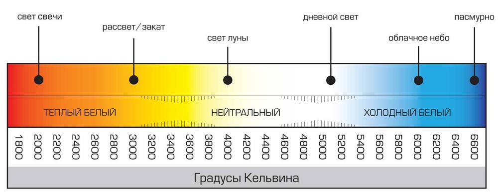 Farbtemperatur Tabelle led le die wählen kann lichtstreuungswinkel die