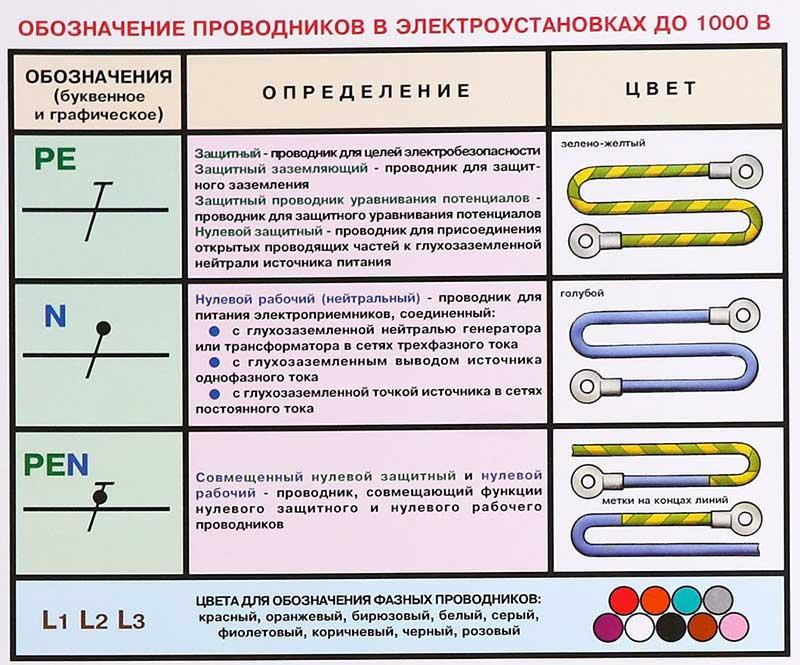 Erdung tn c. Es gibt drei Arten der Erdung. Bezeichnung von Systemen ...